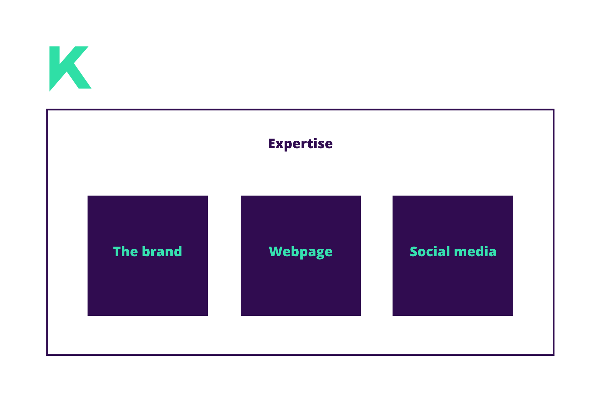 A visual diagram that represents key aspects for Kodan to focus on; expertise, branding, website and social media.